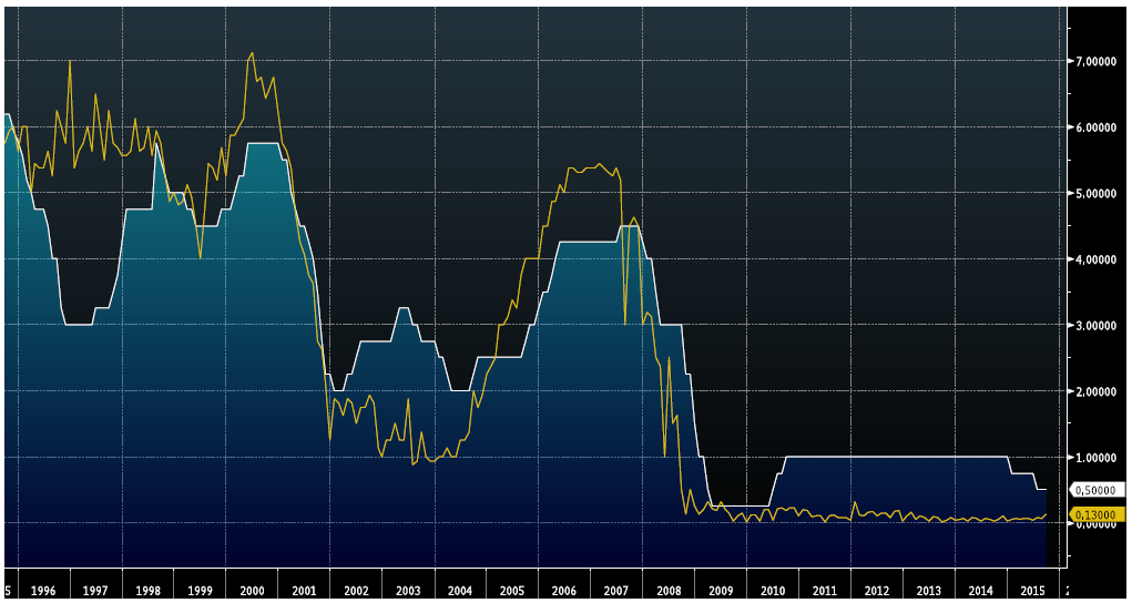 fed's fund rate vs BoC rate