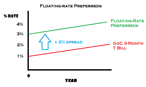 Floating-Rate Prefs