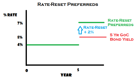 Rate-Reset Prfs